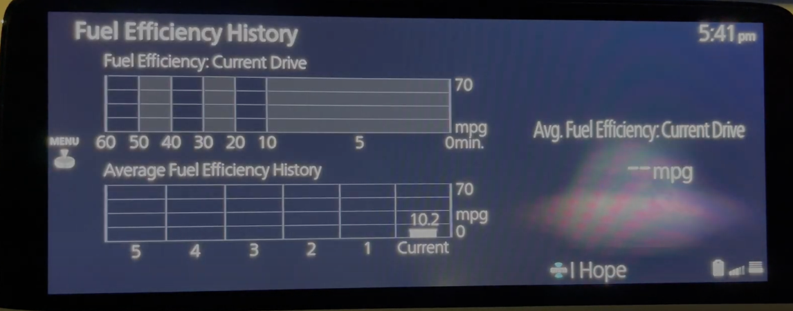 Chart showing the current and history of fuel efficiency