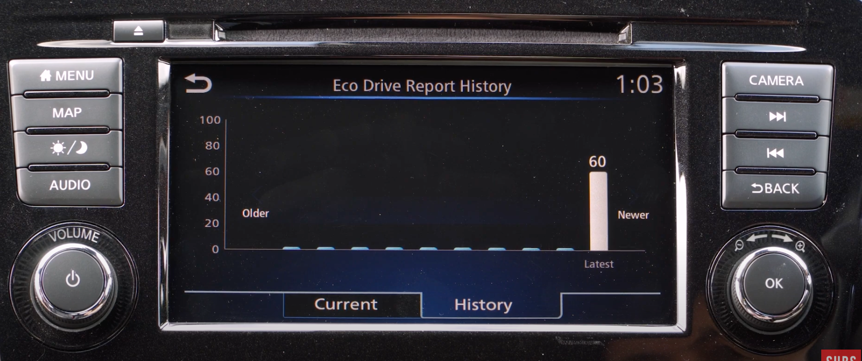 A bar chart showing the eco drive report history of a car