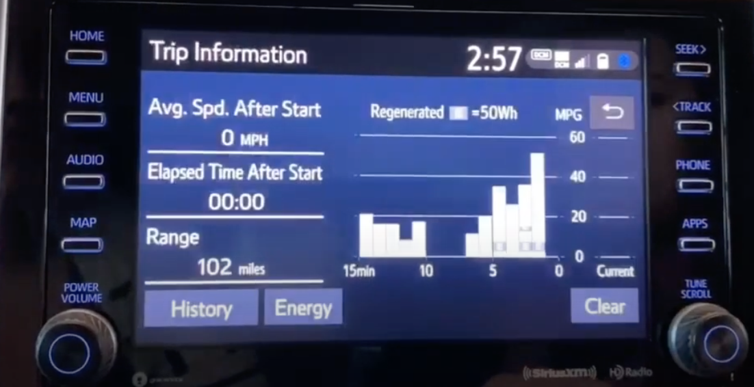 Various trip information about the car with a bar graph