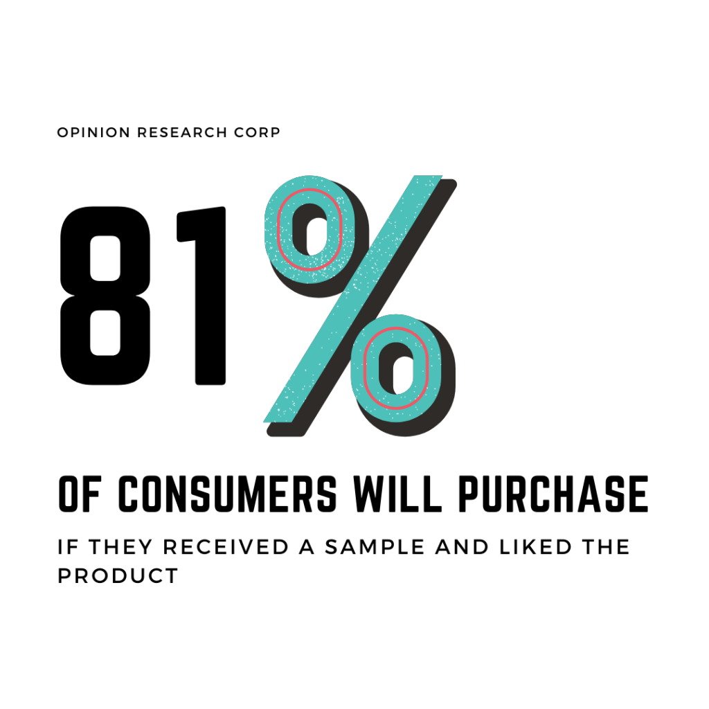 consumers will purchase if they received a sample