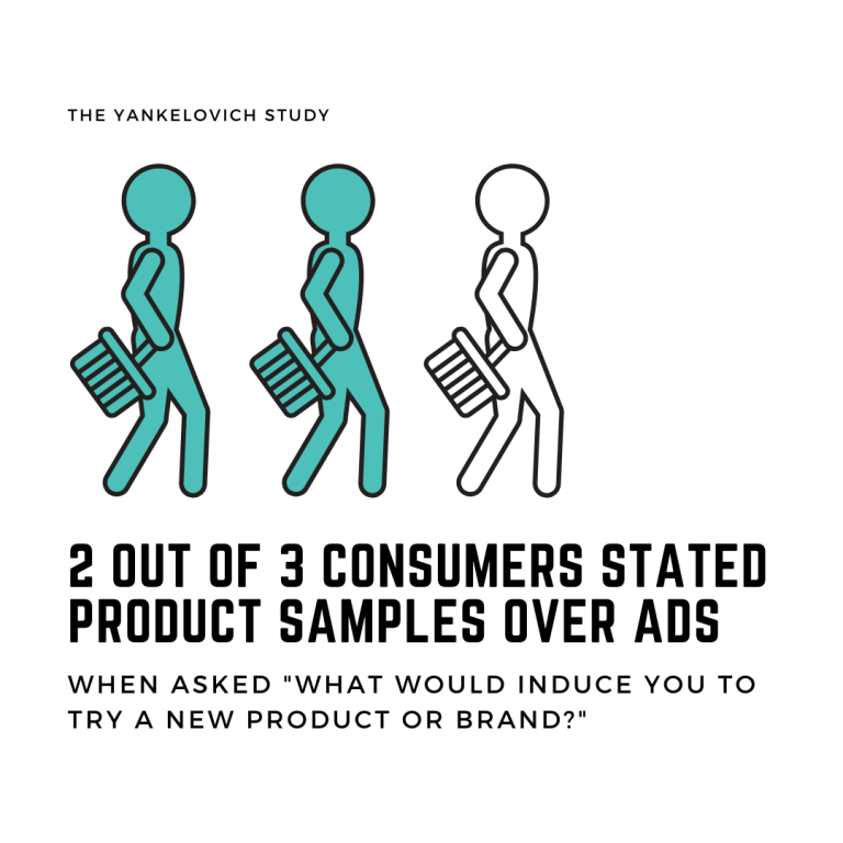 2 out of 3 consumers stated product samples over ads