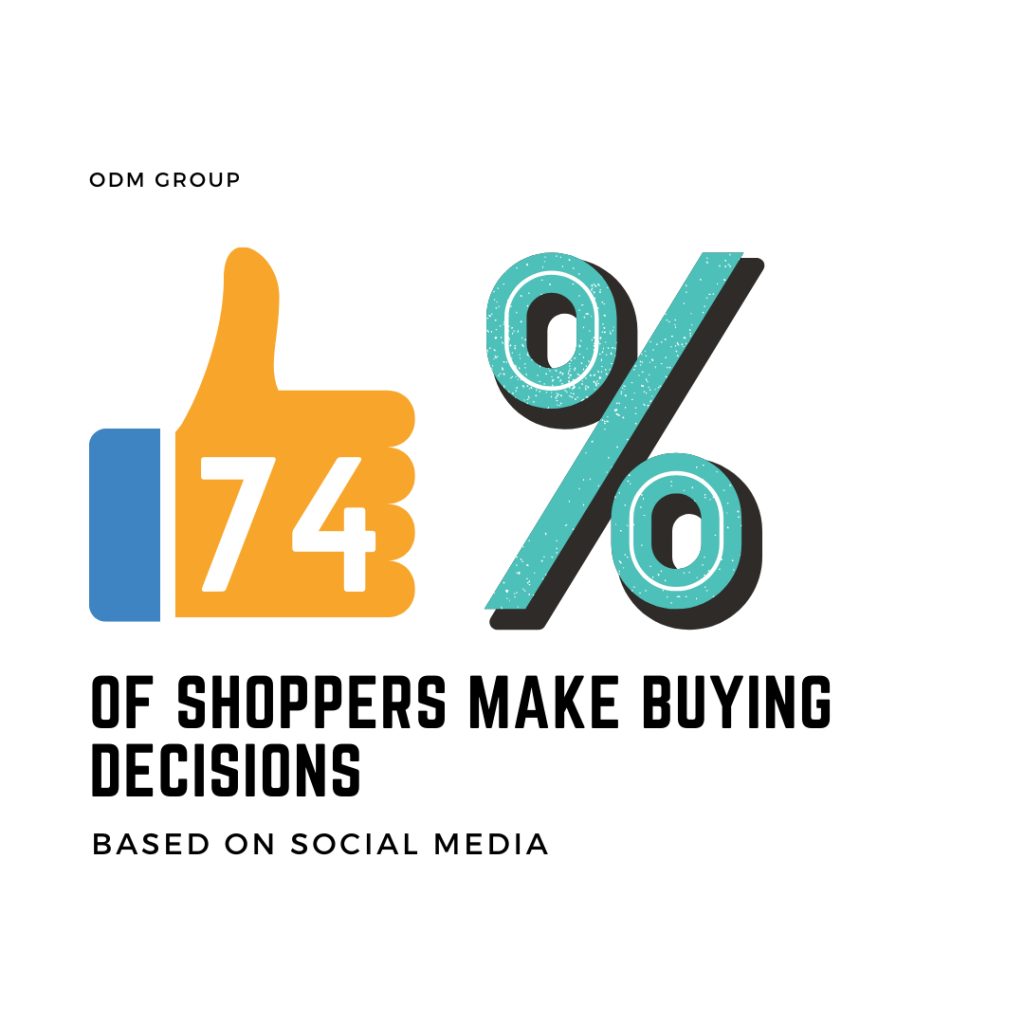 shoppers make buying decisions based in social media