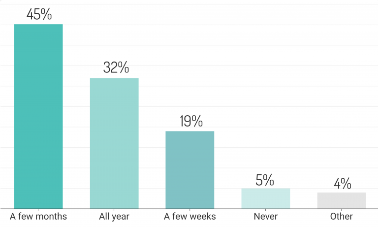 How Long Consumers Stick to New Years Resolutions