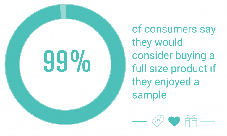 Consumers buy full size products if they like sample