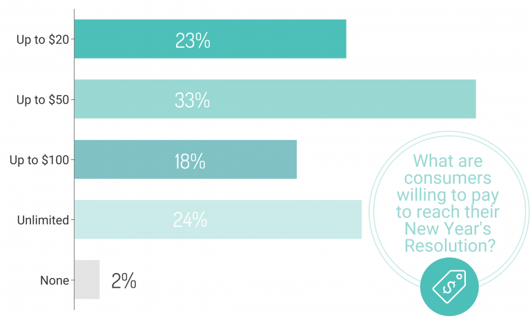 What Consumers are Willing to Spend on New Years Resolutions