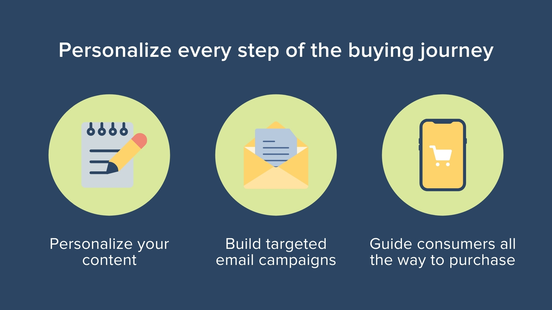 brand loyalty - CRM buying journey