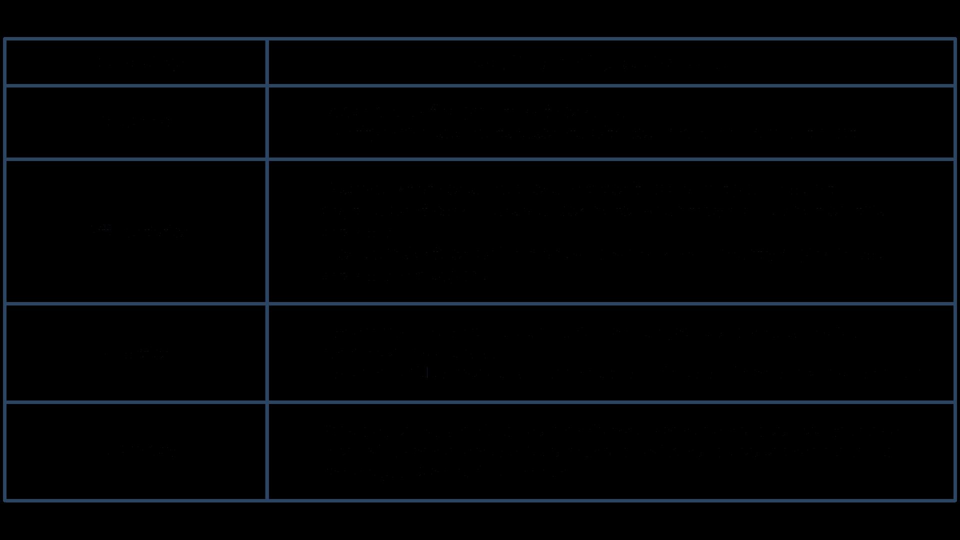 Digital Product Sampling Brand Stages