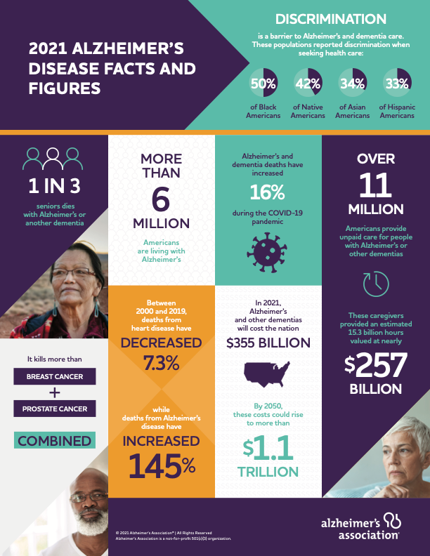 Facts and Figures Infographic from the Alzheimer's Association