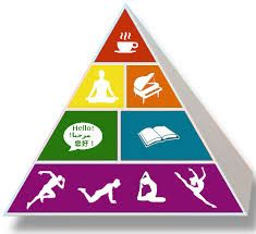 Image: Wikimedia Commons: File:Brainfood Pyramid.png  Exercise, learning, socialization, music, meditation, and relaxation all help support healthy aging.