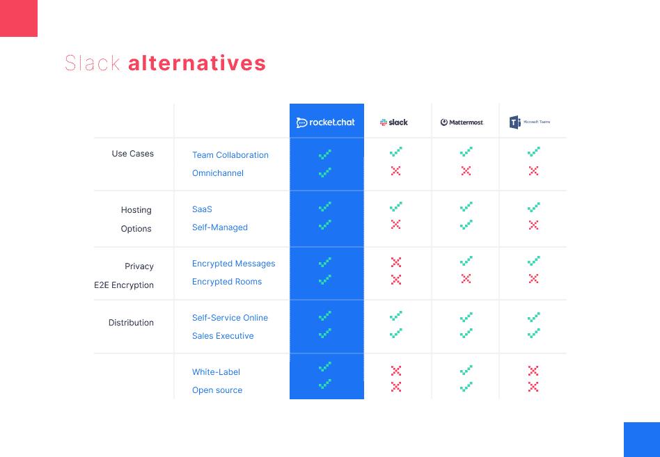 Slack alternative