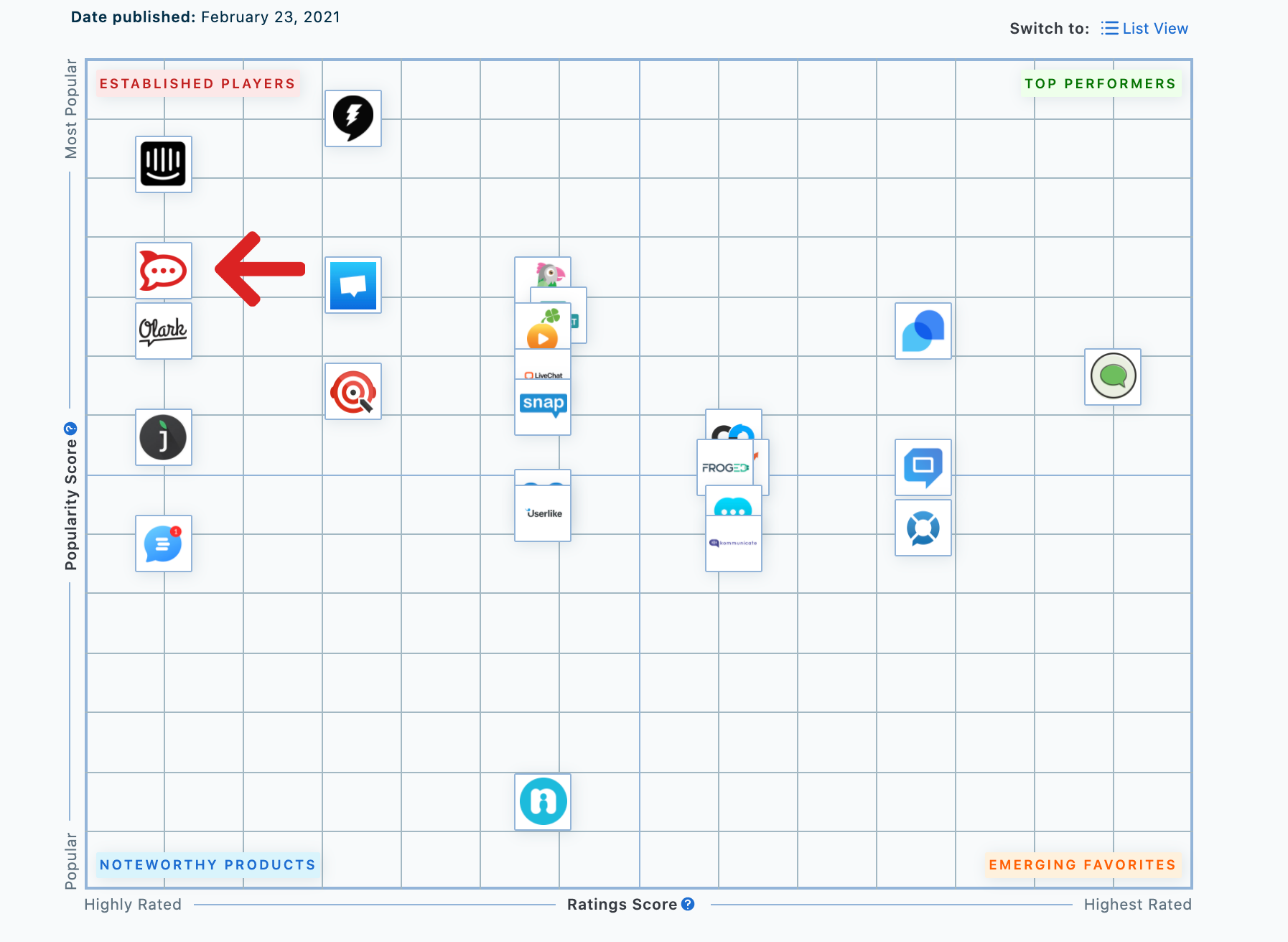 Capterra's Live Chat Shortlist Software Report