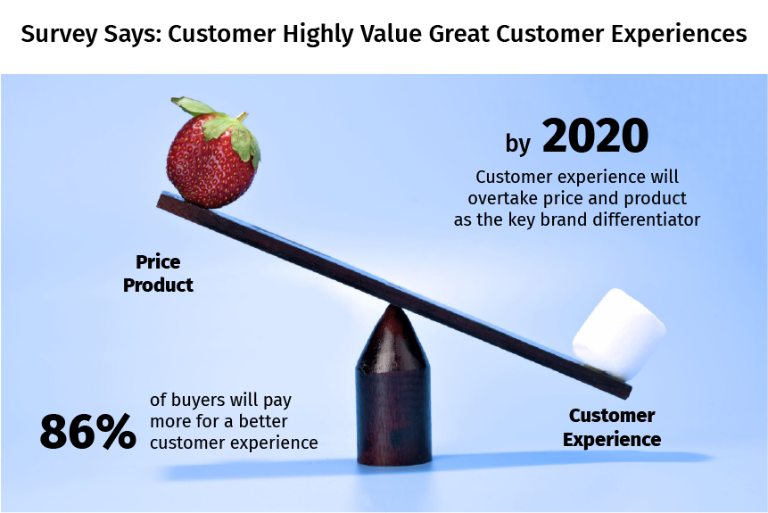Customer Highly Value Great Customer Experience