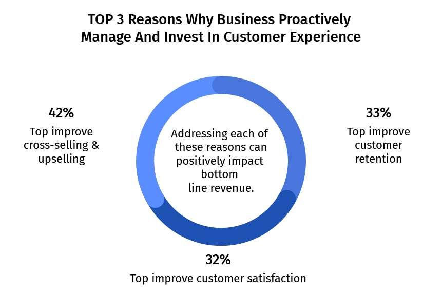 Top 3 reasons why Business Proactively Manaage and Invest in Customer Experience