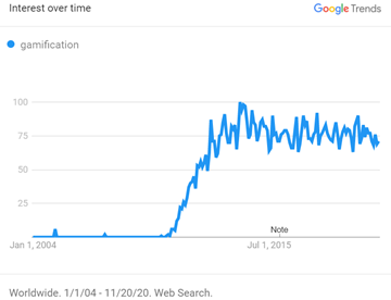 """Google Trend for """"Gamification"""""""