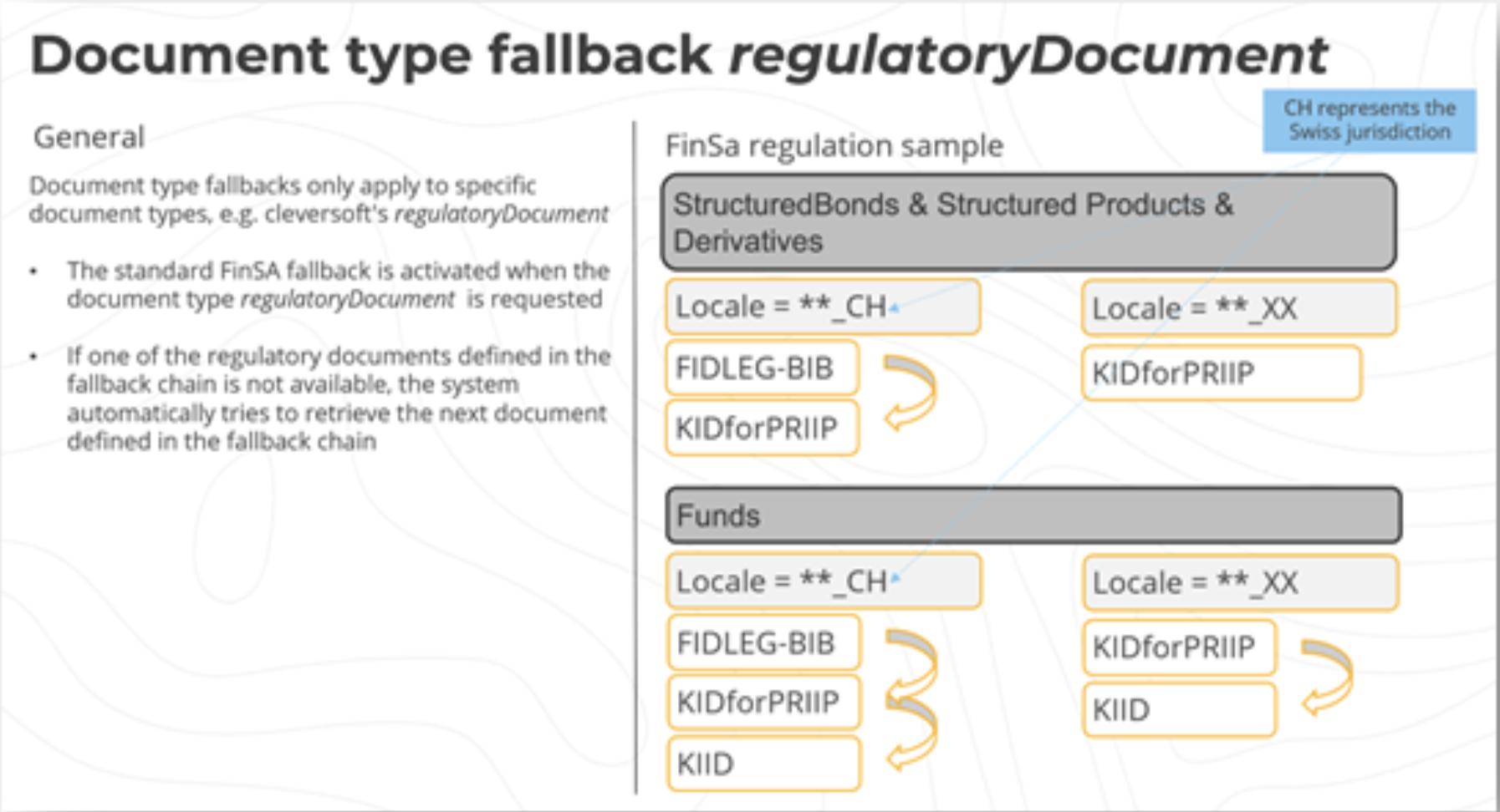 document search fallback diagram
