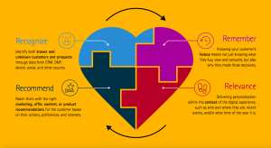 4 R's of Personalization for digital experiences