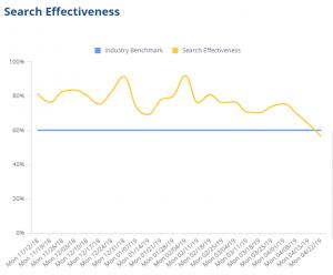 Documentation search effectiveness