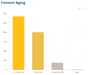 Content aging of documentation