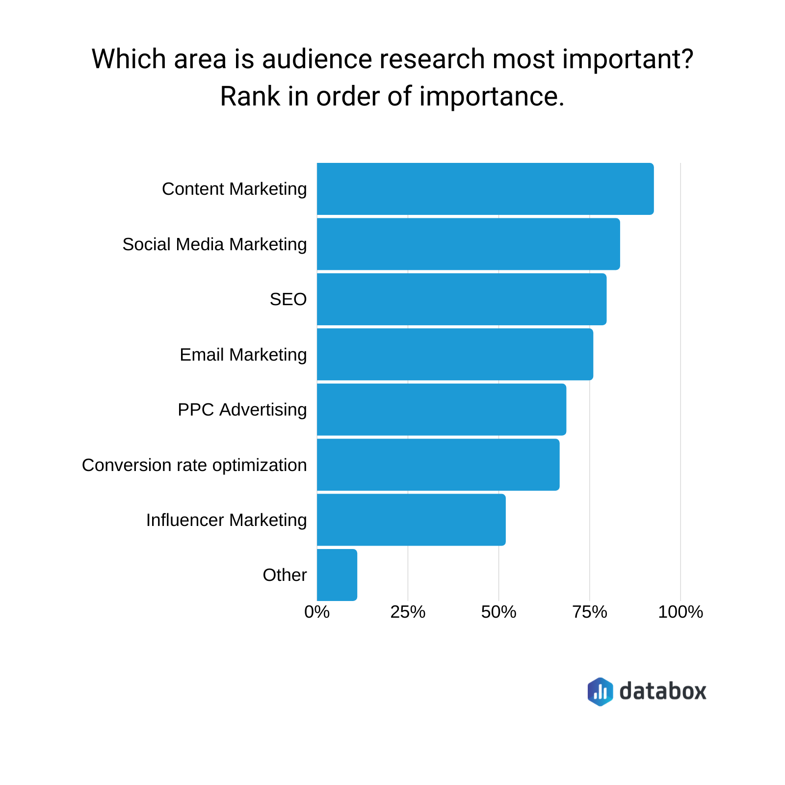 Ranking marketing approaches by audience research.