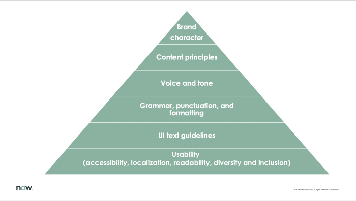 Pyramid scheme for creating a content style guide.