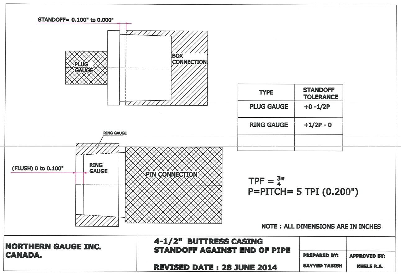 How to use API Buttress Casing Gauges