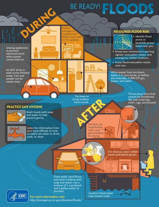 infographics-br-floods